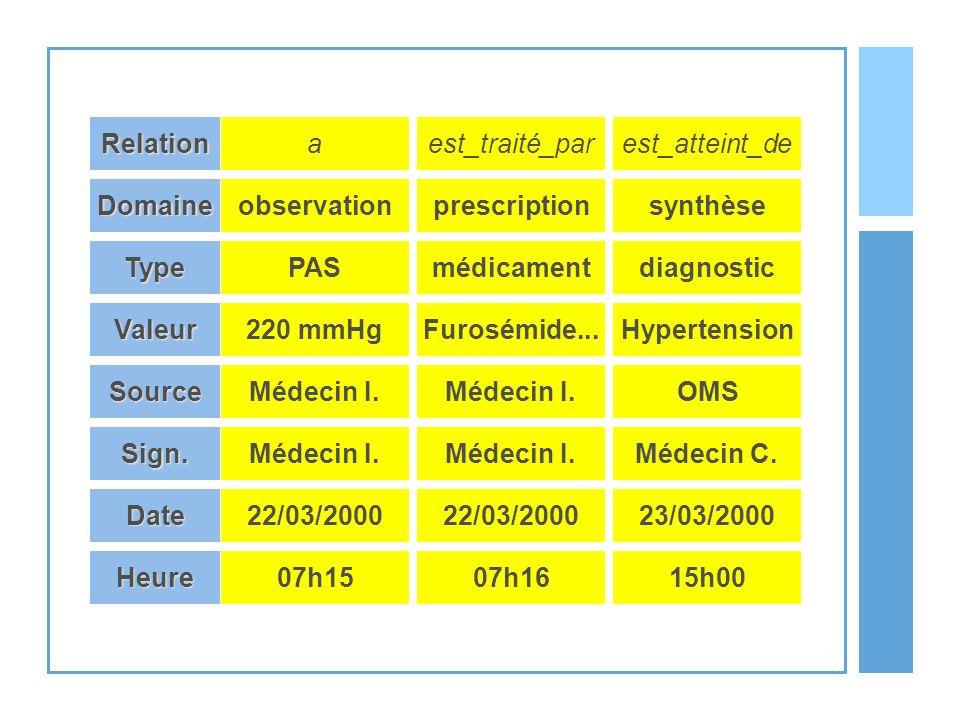 PAS220 mmHg. Type. Valeur. Source. Médecin I. Sign. Date. 22/03/2000. Domaine. observation. Relation.