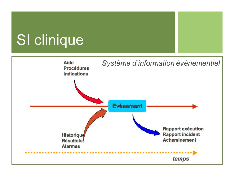 Système d'information événementiel