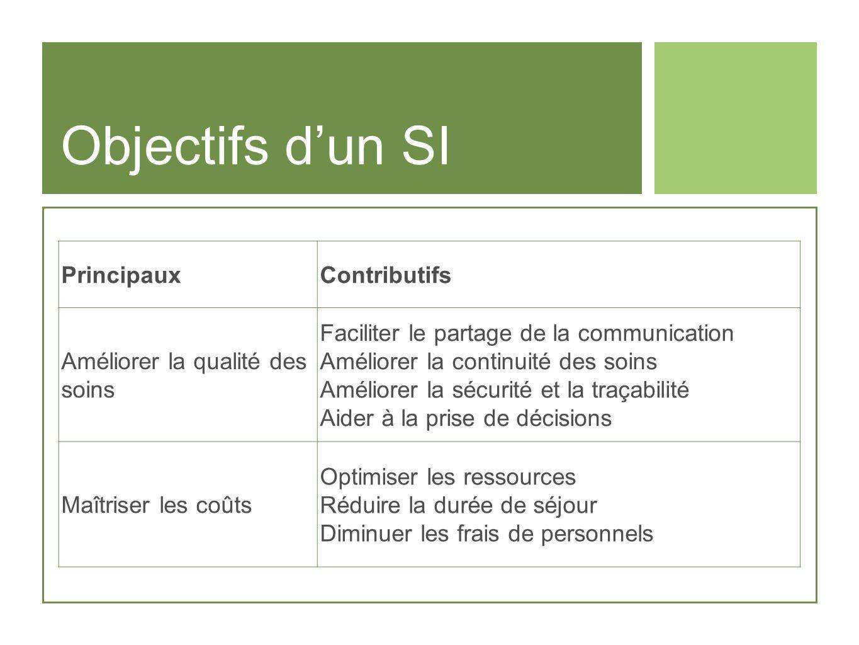 Objectifs d'un SI Principaux Contributifs