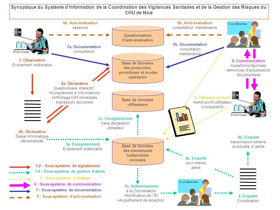 procédures et modes opératoire