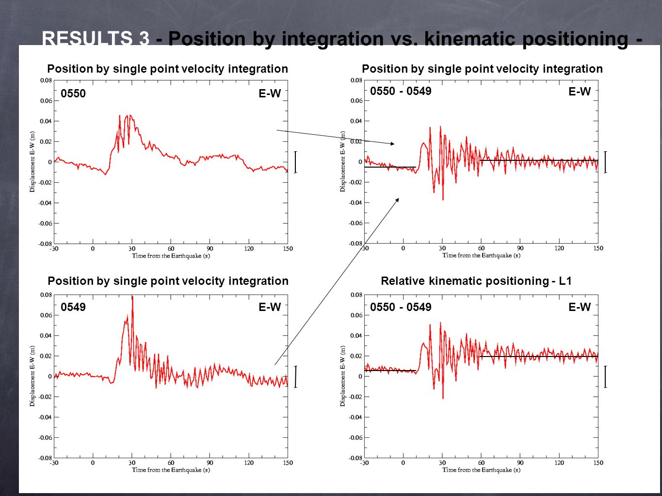 RESULTS 3 - Position by integration vs. kinematic positioning -
