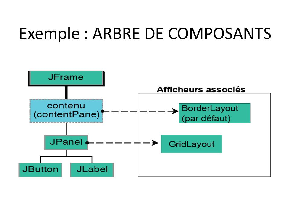 Exemple : ARBRE DE COMPOSANTS