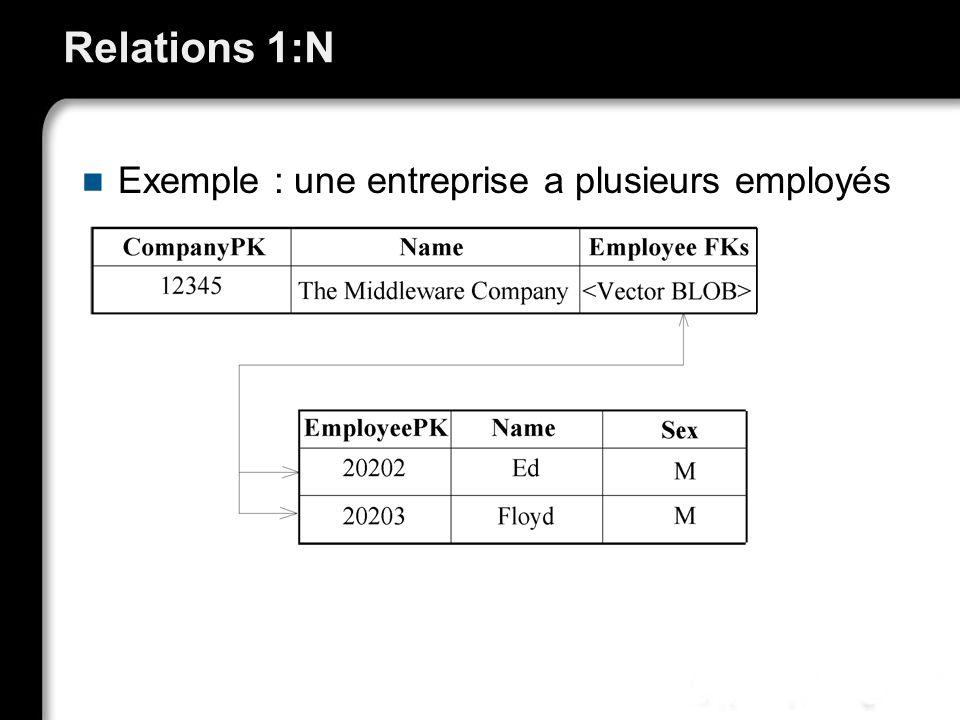 Relations 1:N Exemple : une entreprise a plusieurs employés