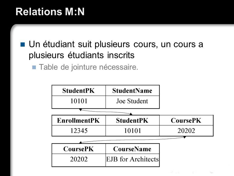 Relations M:N Un étudiant suit plusieurs cours, un cours a plusieurs étudiants inscrits.