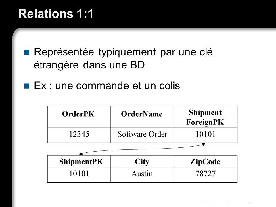Relations 1:1 Représentée typiquement par une clé étrangère dans une BD.