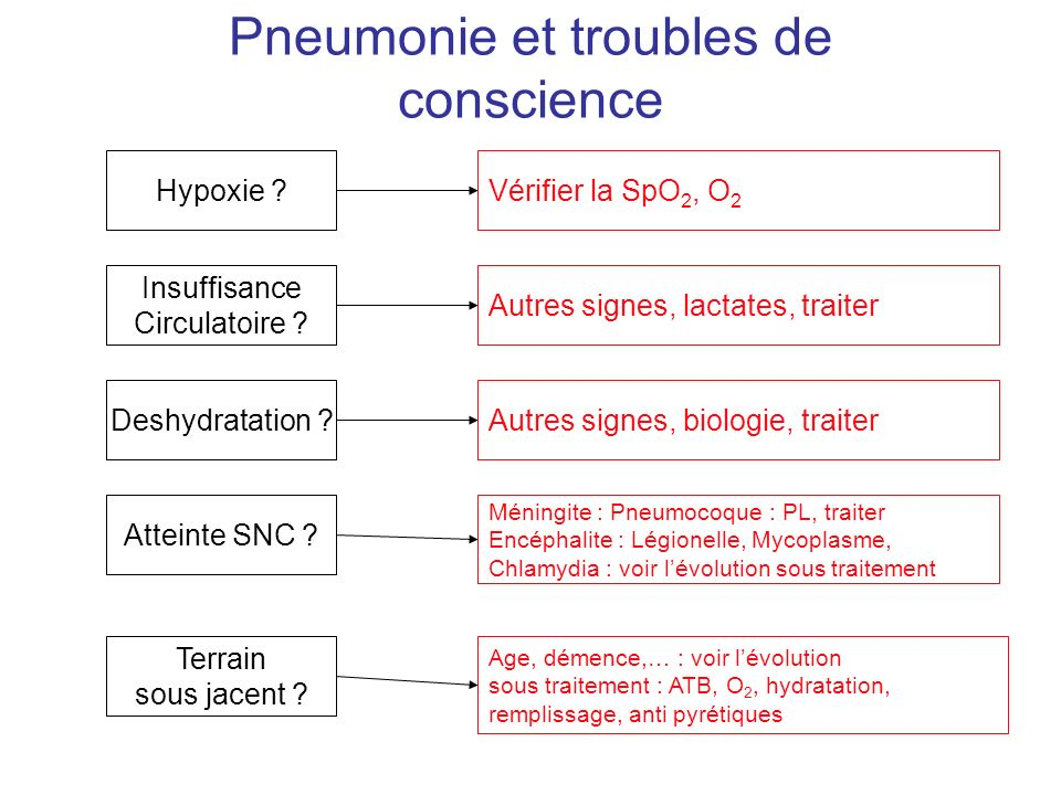Pneumonie et troubles de conscience