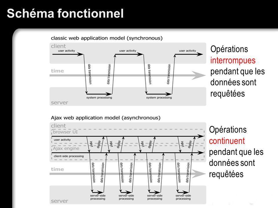 Schéma fonctionnel Opérations interrompues pendant que les