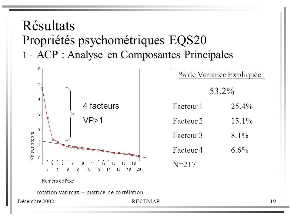 Résultats Propriétés psychométriques EQS20 1 - ACP : Analyse en Composantes Principales