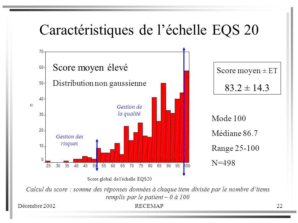 Caractéristiques de l'échelle EQS 20