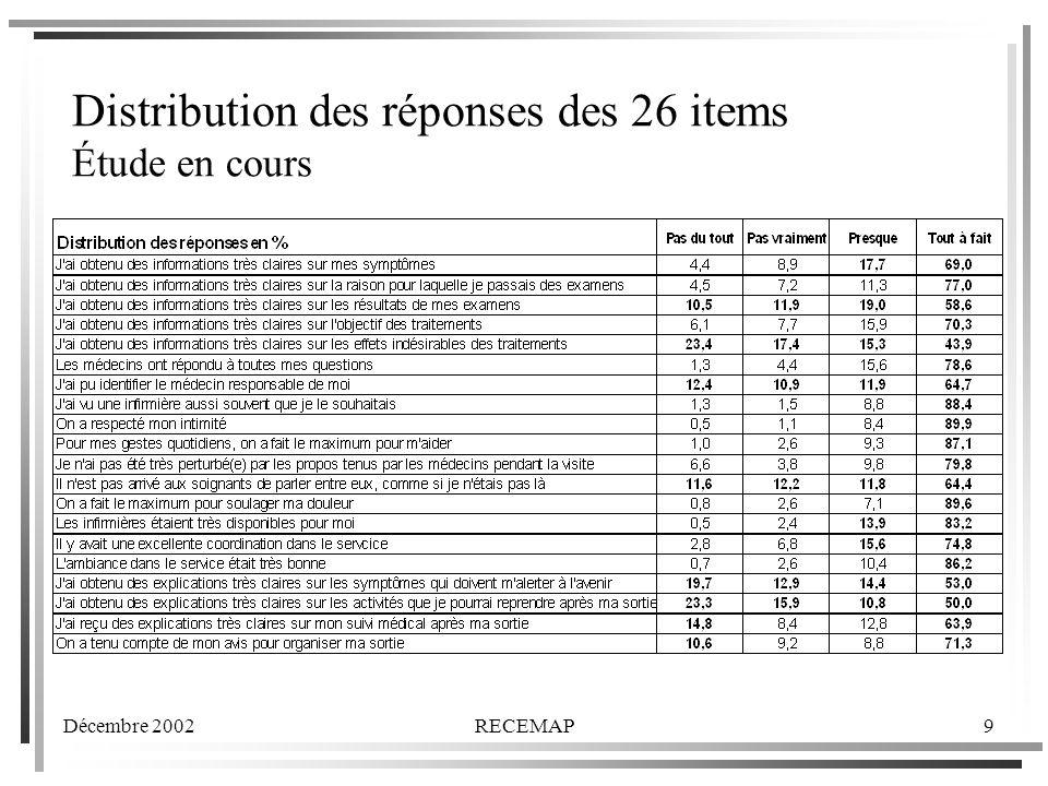 Distribution des réponses des 26 items Étude en cours