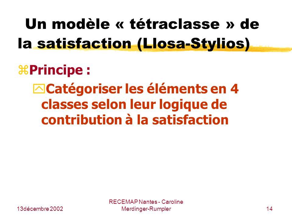 Un modèle « tétraclasse » de la satisfaction (Llosa-Stylios)