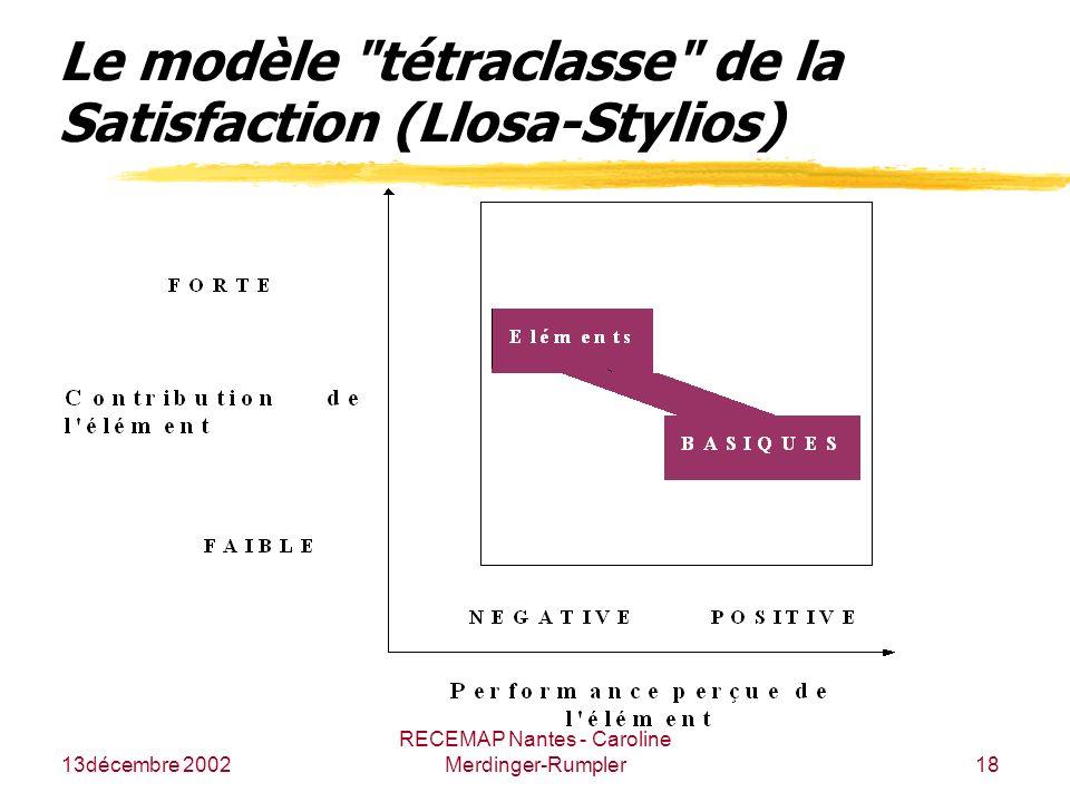 Le modèle tétraclasse de la Satisfaction (Llosa-Stylios)