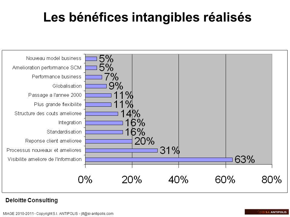 Les bénéfices intangibles réalisés