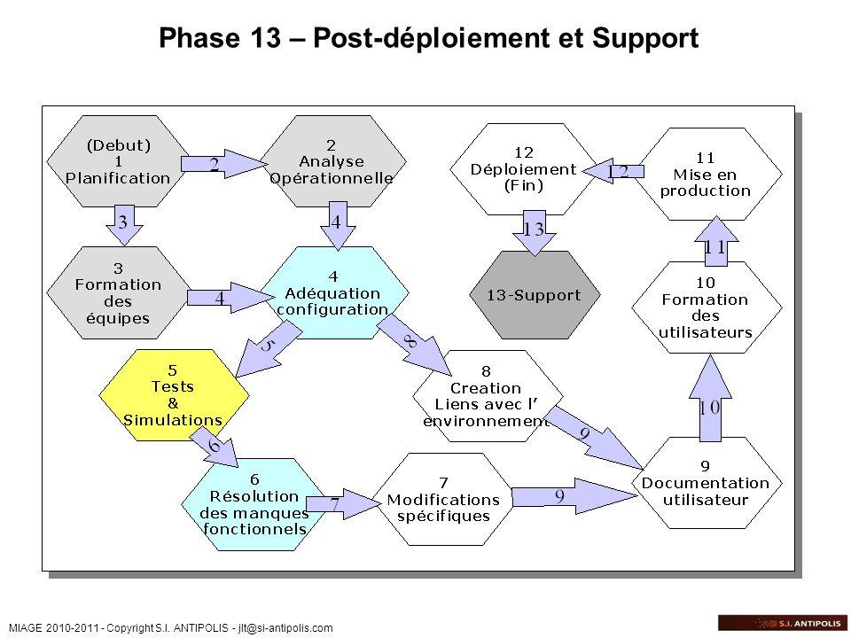 Phase 13 – Post-déploiement et Support