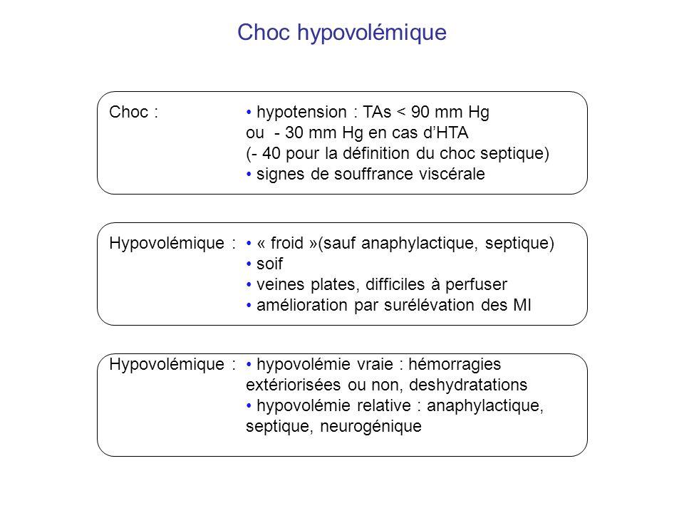 Choc hypovolémique Choc : • hypotension : TAs < 90 mm Hg