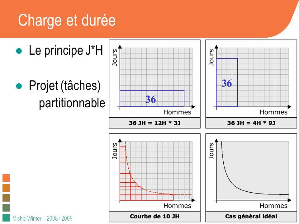 Charge et durée Le principe J*H Projet (tâches) partitionnable