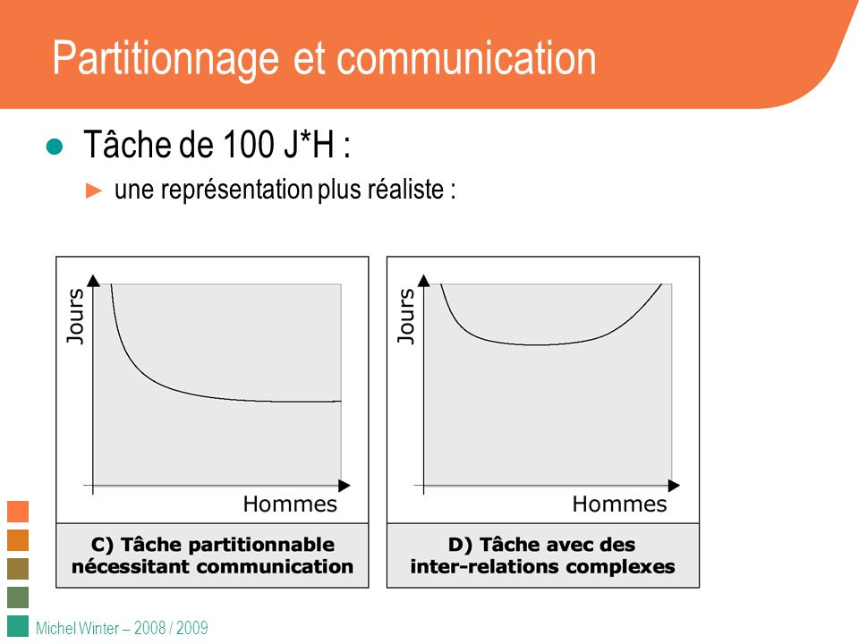 Partitionnage et communication