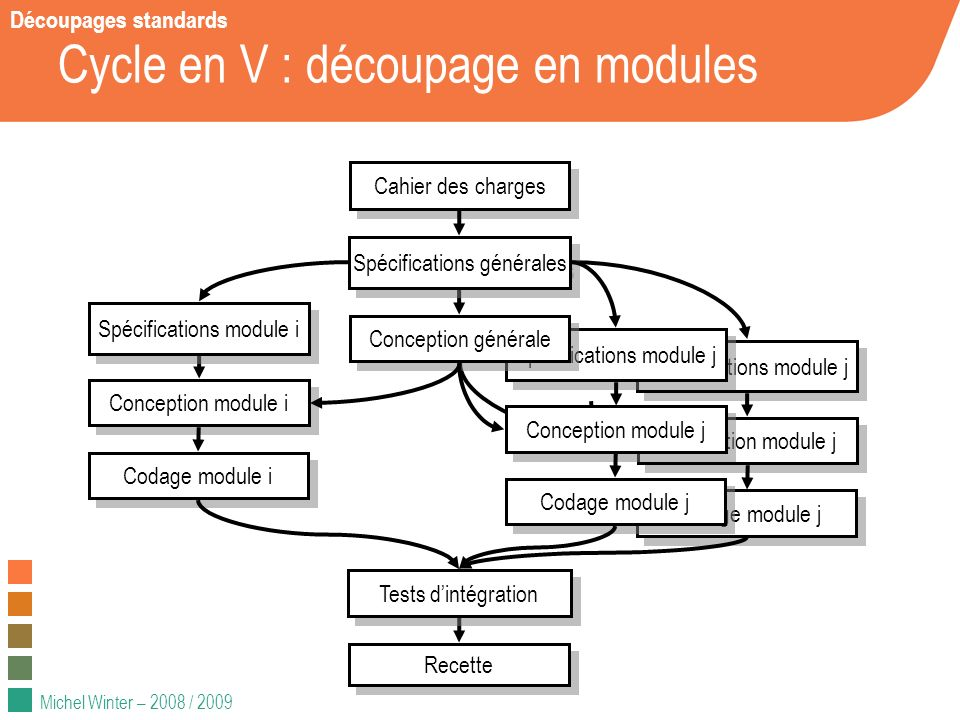 Cycle en V : découpage en modules