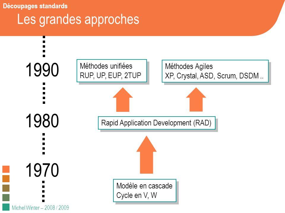 1990 1980 1970 Les grandes approches Méthodes unifiées Méthodes Agiles