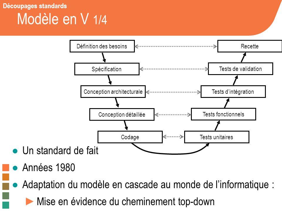 Modèle en V 1/4 Un standard de fait Années 1980