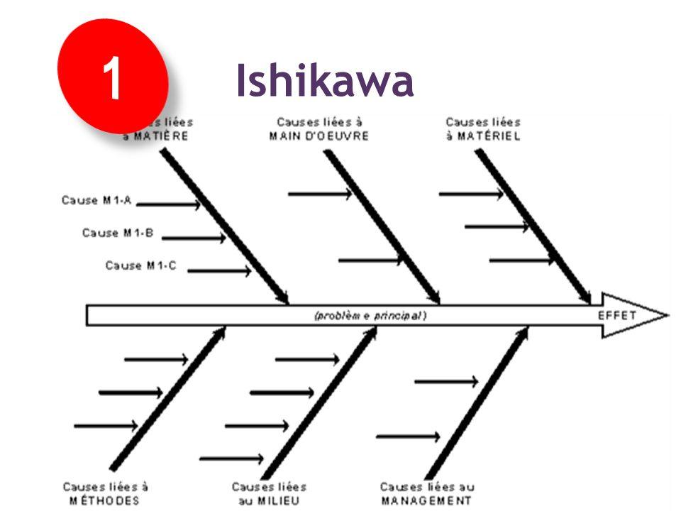Méthode Libre : arbre d'Ishikawa