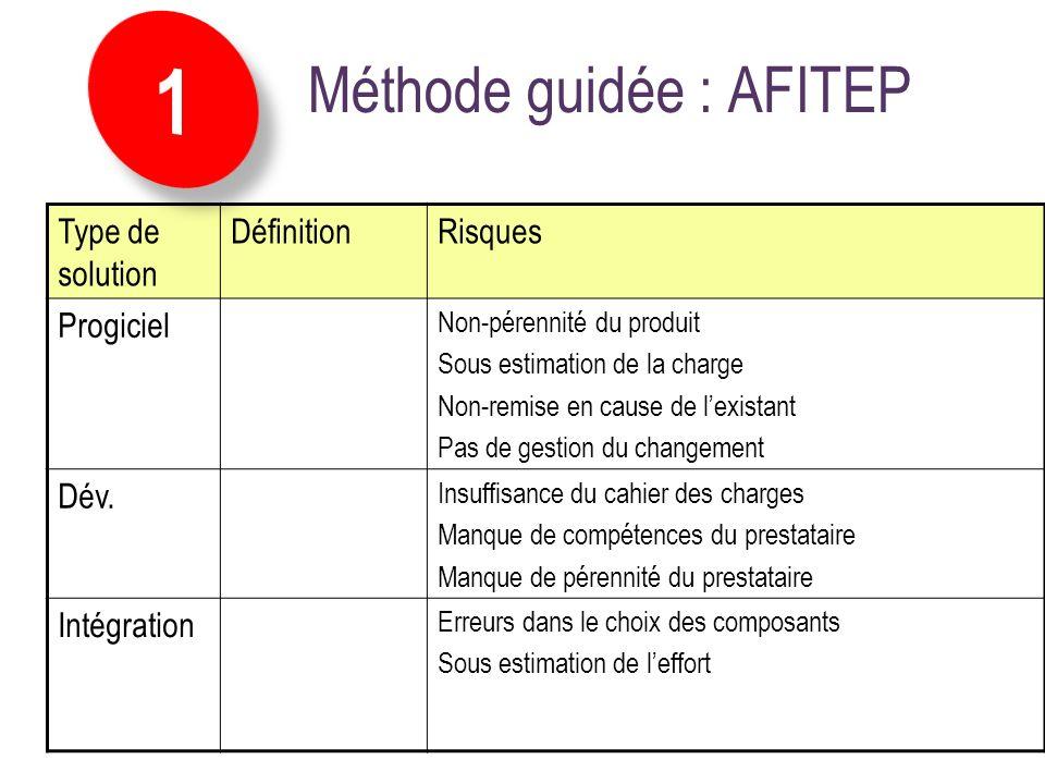 Méthode guidée : AFITEP