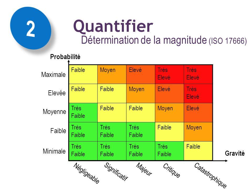 2 Quantifier Détermination de la magnitude (ISO 17666)