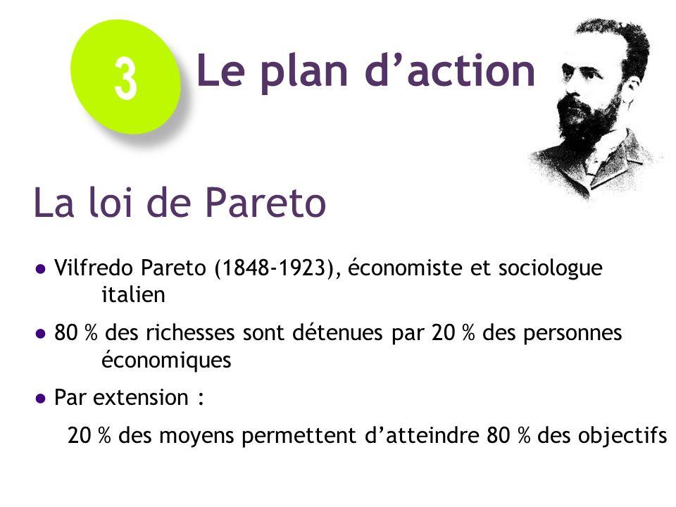 3 Le plan d'action La loi de Pareto