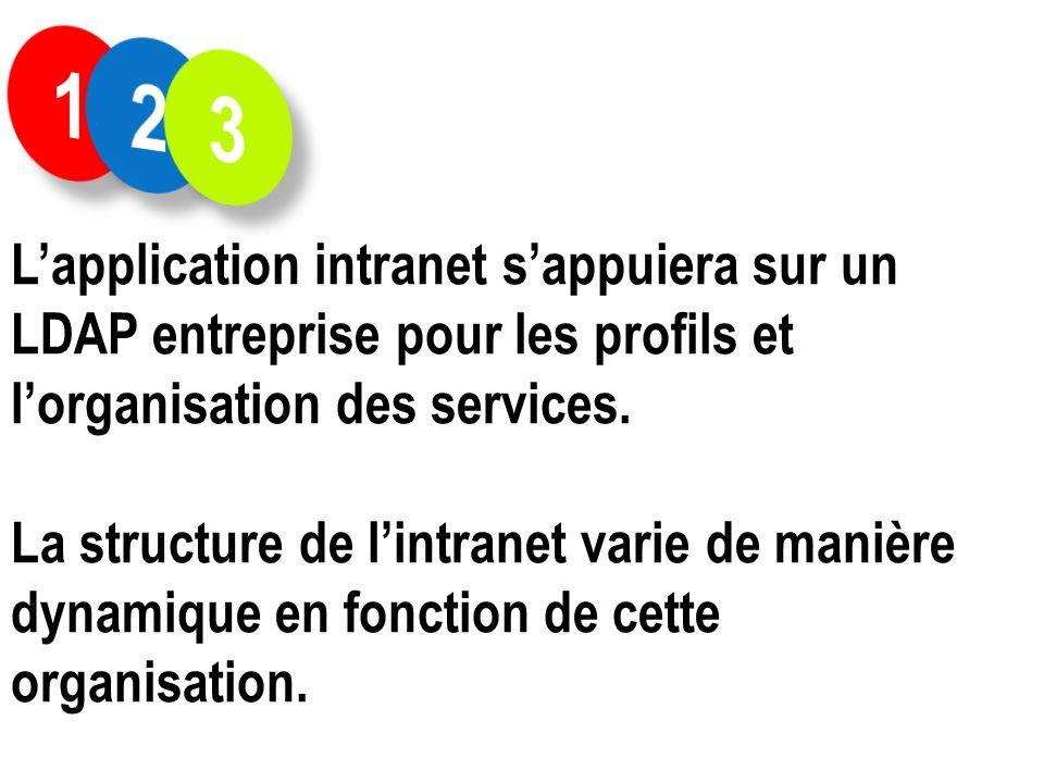 1 2. 3. L'application intranet s'appuiera sur un LDAP entreprise pour les profils et l'organisation des services.