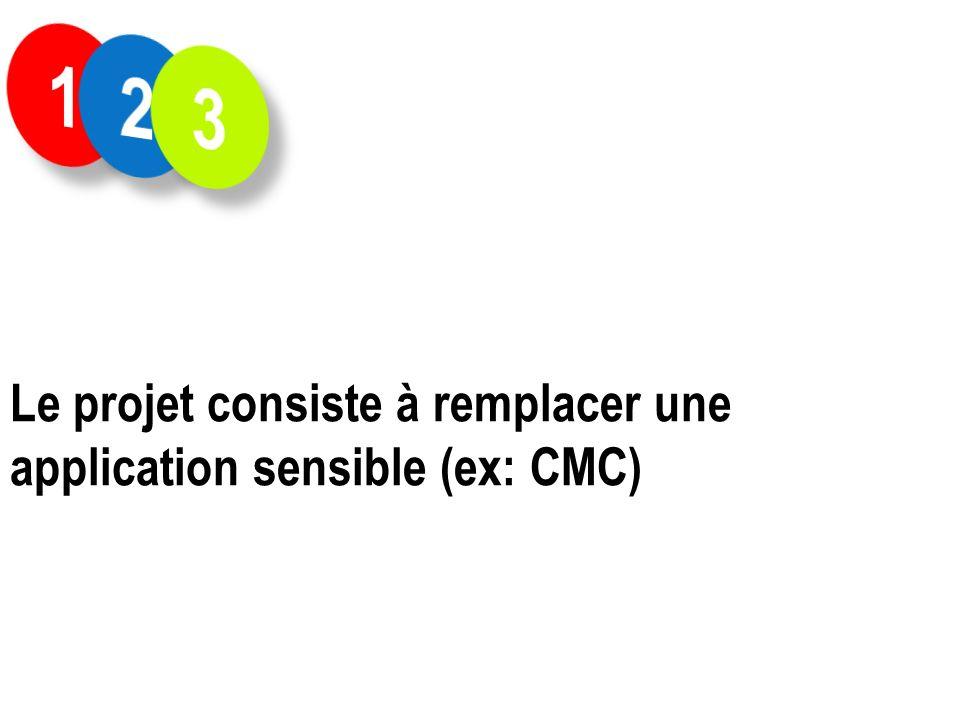 1 2 3 Le projet consiste à remplacer une application sensible (ex: CMC)