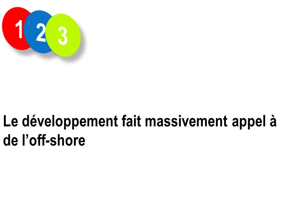 1 2 3 Le développement fait massivement appel à de l'off-shore