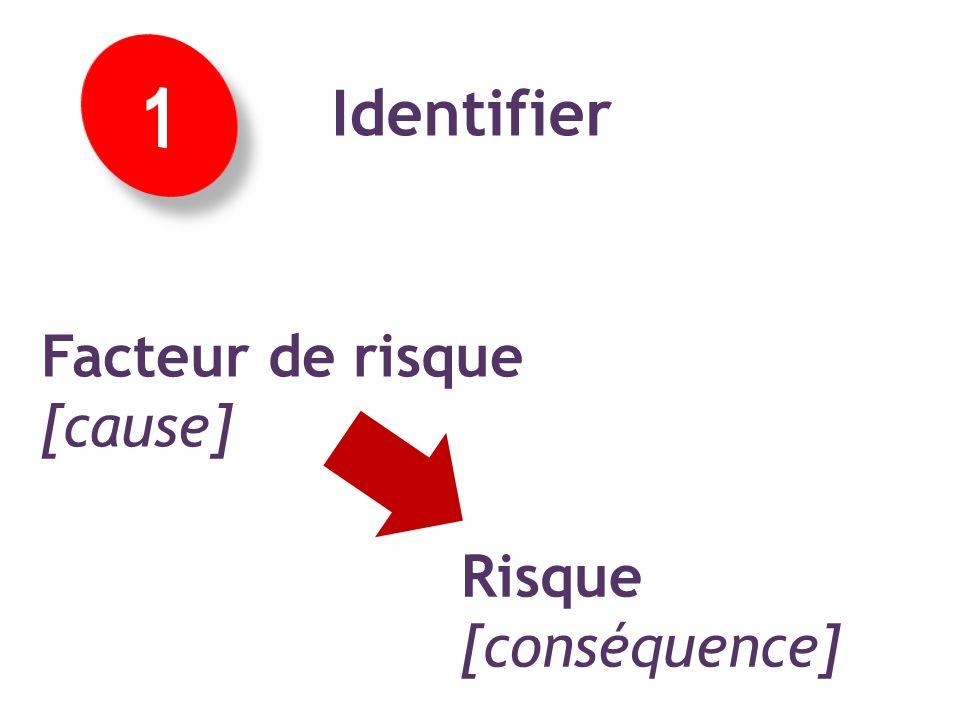 Concept 1 : identifier facteurs et risques