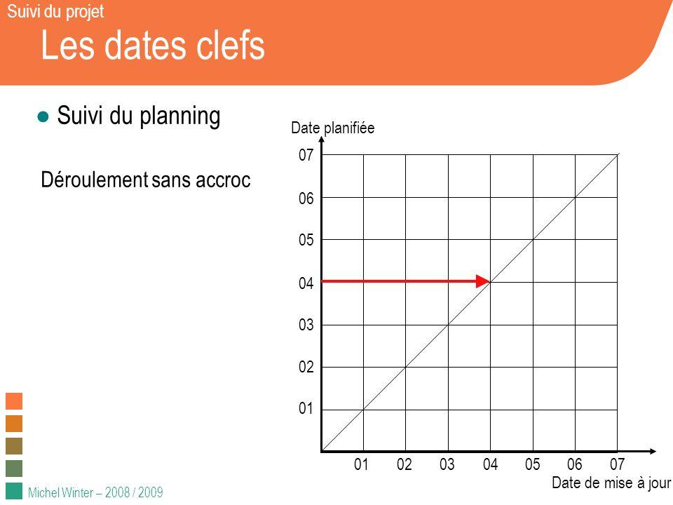 Les dates clefs Suivi du planning Déroulement sans accroc