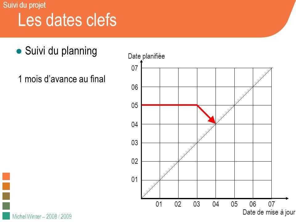 Les dates clefs Suivi du planning 1 mois d'avance au final
