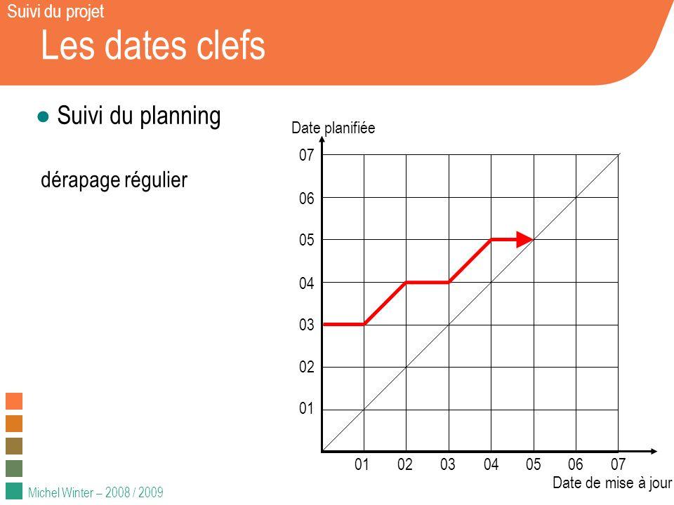 Les dates clefs Suivi du planning dérapage régulier Suivi du projet 01
