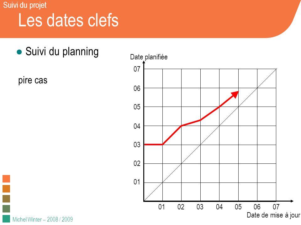 Les dates clefs Suivi du planning pire cas Suivi du projet 01 02 03 04