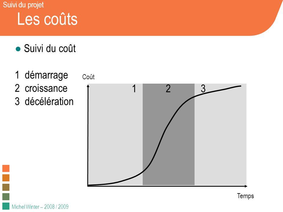 Les coûts Suivi du coût 1 démarrage 2 croissance 3 décélération 1 2 3