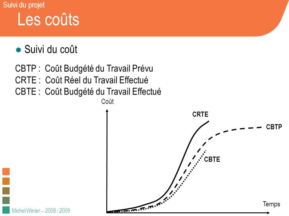 Les coûts Suivi du coût CBTP : Coût Budgété du Travail Prévu
