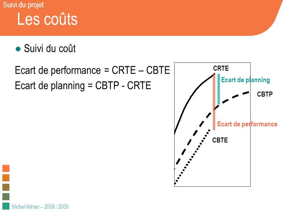 Les coûts Suivi du coût Ecart de performance = CRTE – CBTE