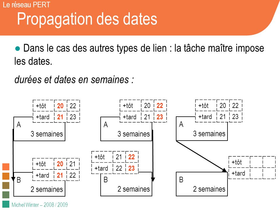 Le réseau PERT Propagation des dates. Dans le cas des autres types de lien : la tâche maître impose les dates.