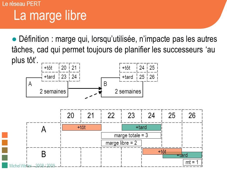 Le réseau PERT La marge libre.