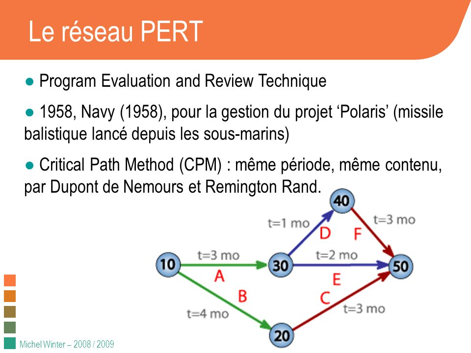 Le réseau PERT Program Evaluation and Review Technique