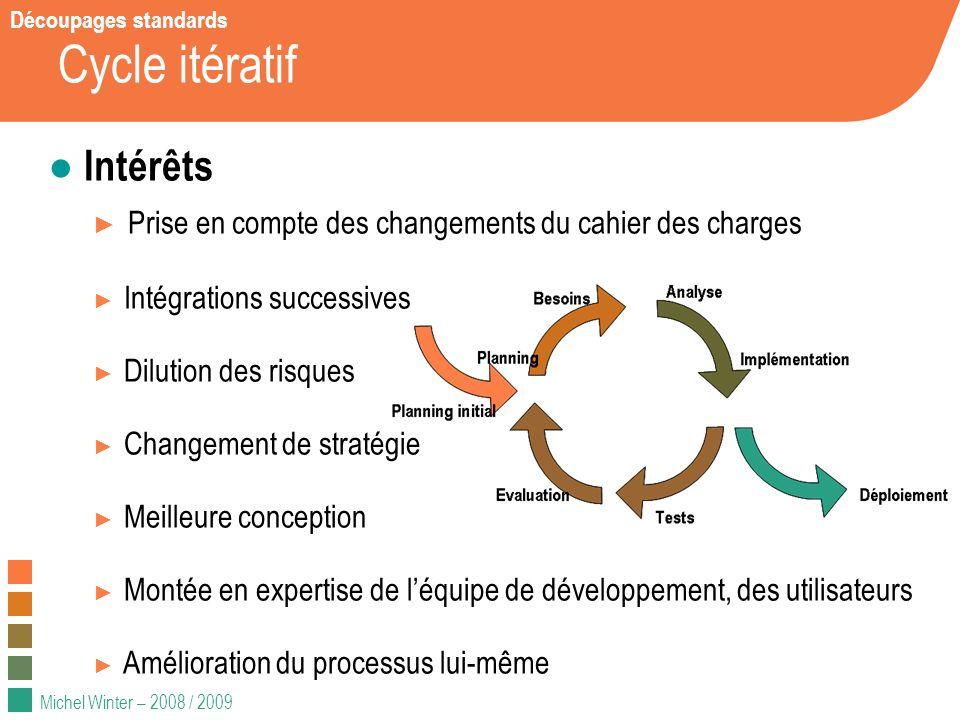 Cycle itératif Intérêts