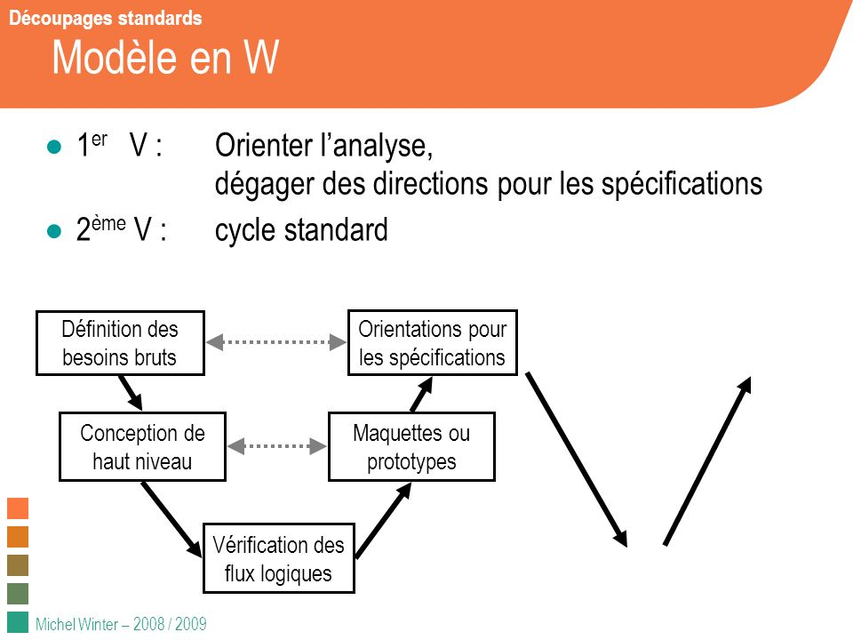 Modèle en W 1er V : Orienter l'analyse,