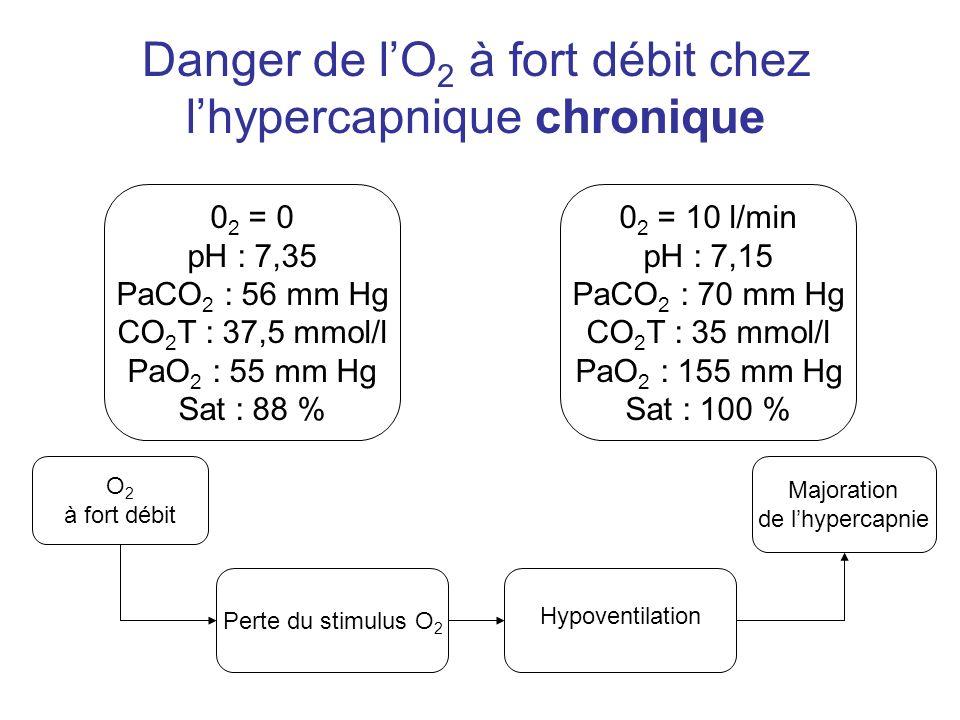 Danger de l'O2 à fort débit chez l'hypercapnique chronique