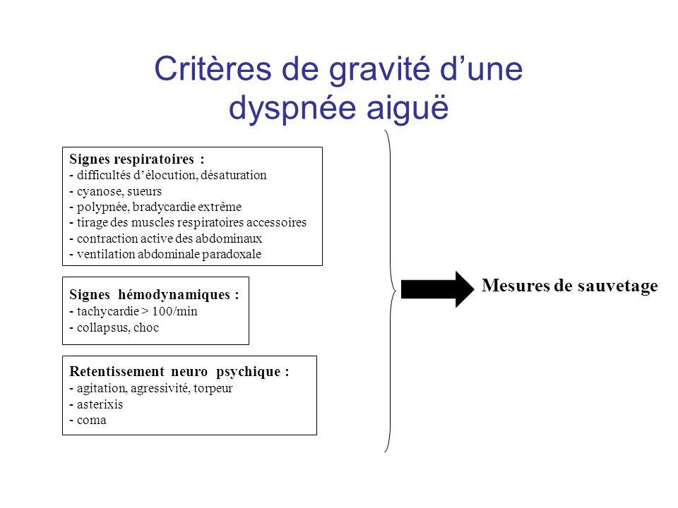 Critères de gravité d'une dyspnée aiguë