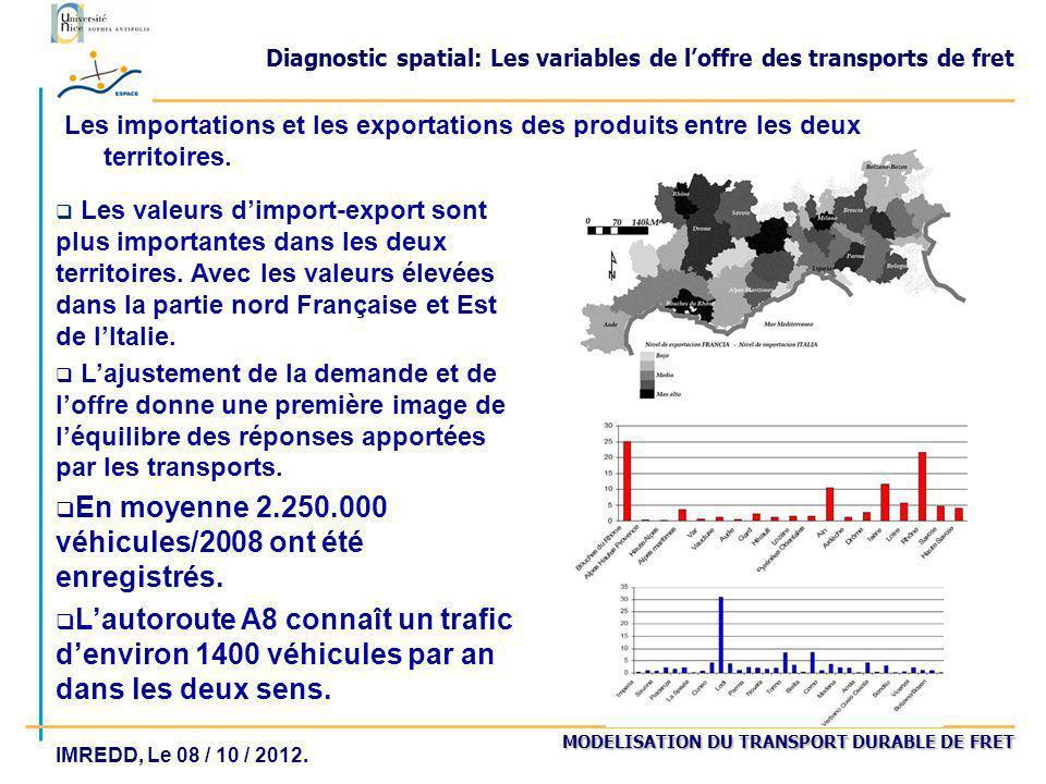 Diagnostic spatial: Les variables de l'offre des transports de fret