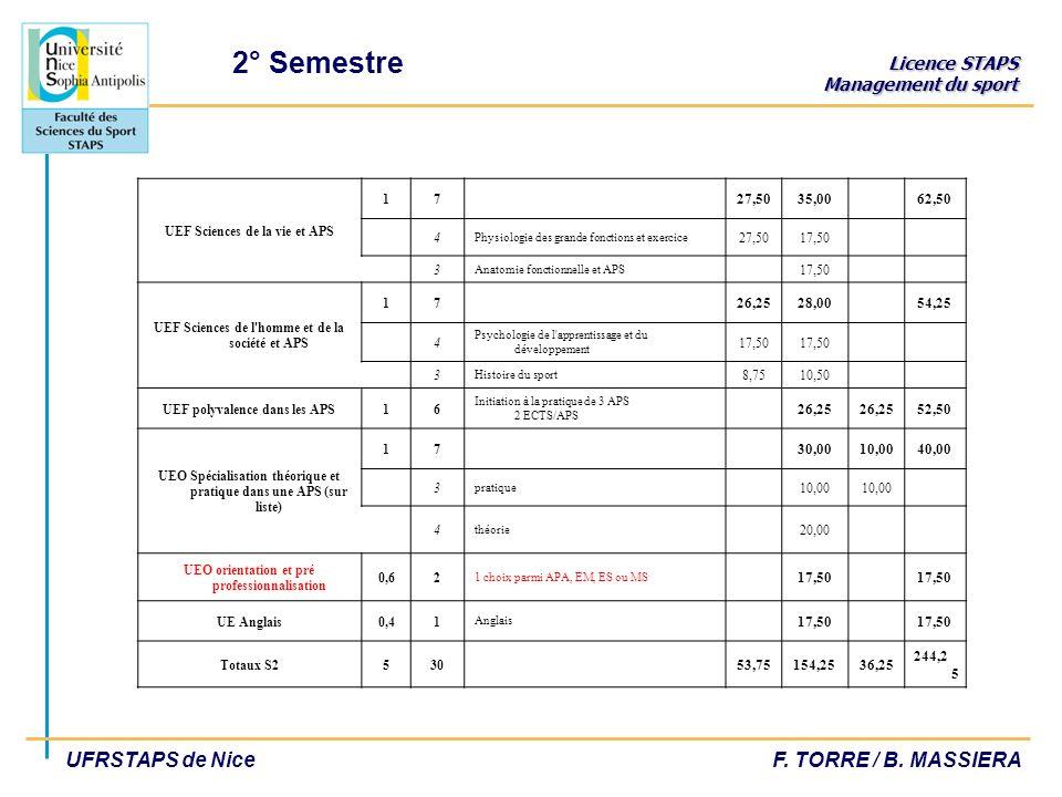 2° Semestre UEF Sciences de la vie et APS. 1. 7. 27,50. 35,00. 62,50. 4. Physiologie des grande fonctions et exercice.