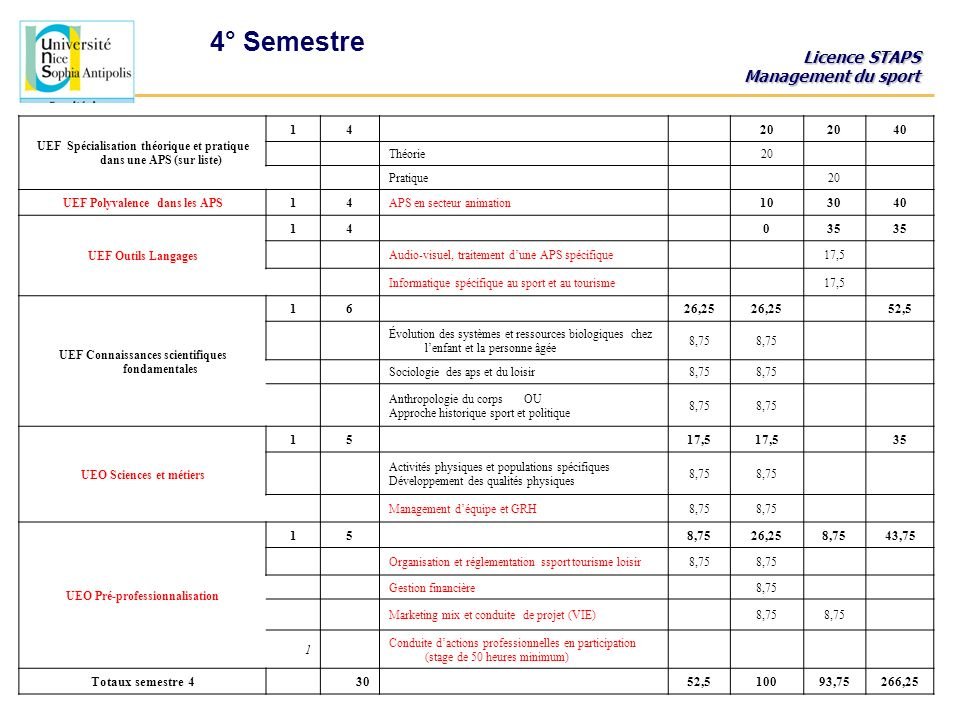 4° Semestre UEF Spécialisation théorique et pratique dans une APS (sur liste) 1. 4. 20. 40.