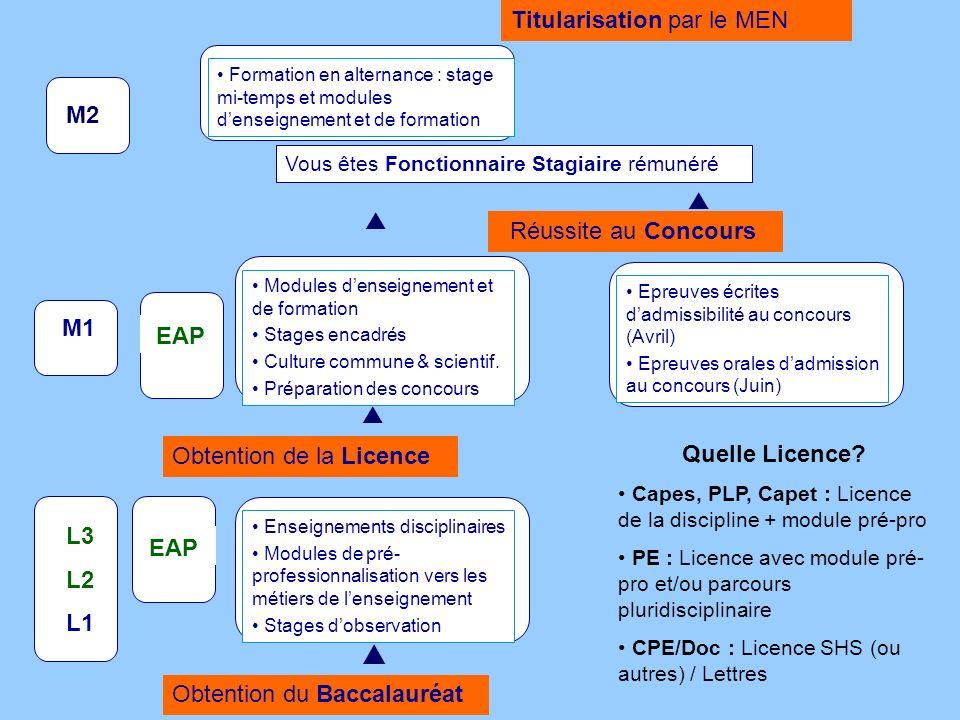  Titularisation par le MEN M2   Réussite au Concours M1 EAP 